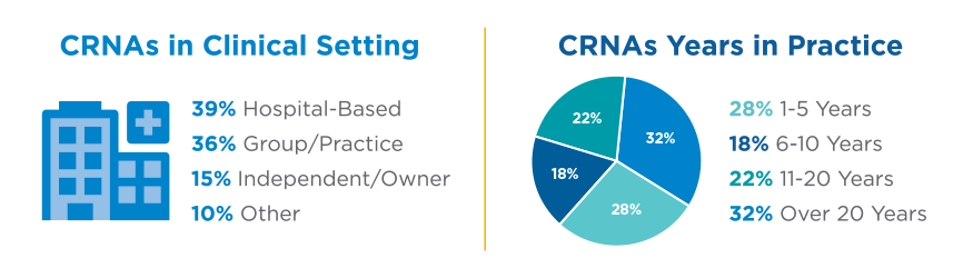 CRNAs in Clinical Setting and Years of Practice